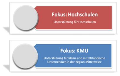 Fokus: LuebbeNet - IT-Consulting