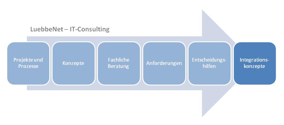 Integrationskonzepte für beteiligte Systeme