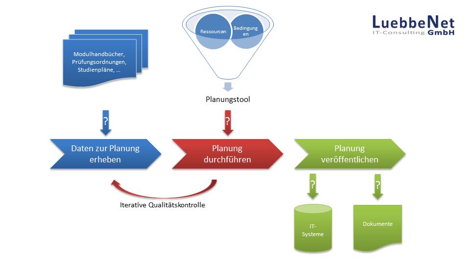 Skizzierung Lehrveranstaltungsplanung